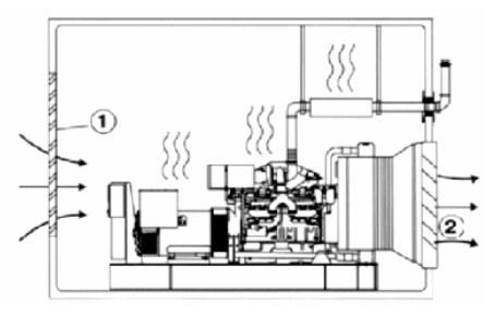 Схема движения воздуха в помещении с дизель-генератором